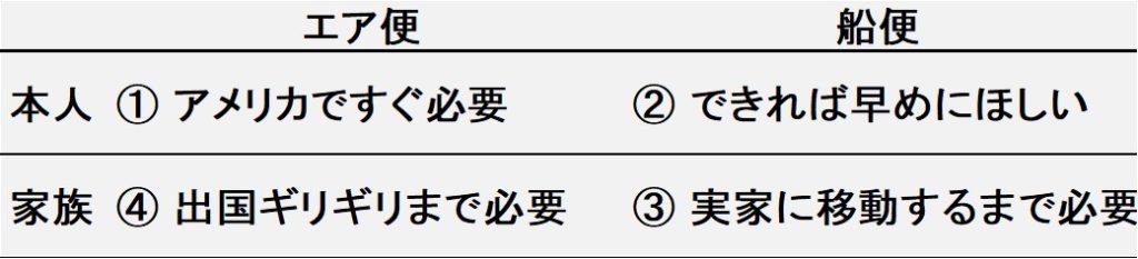 発送品分類